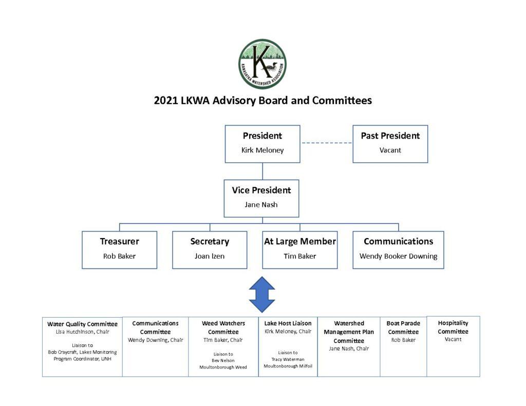 LKWA Advisory Board and Committees